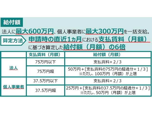 中小企業などへの家賃支援給付金、7月14日受付開始