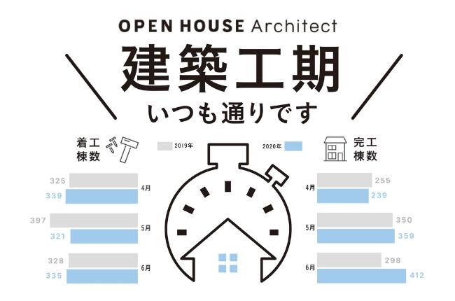 オープンハウス、納材遅延への早期対策とシステム開発で「工期延長ゼロ」