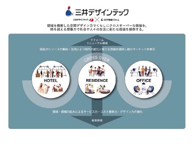三井不動産、空間デザインとリフォームの子会社統合