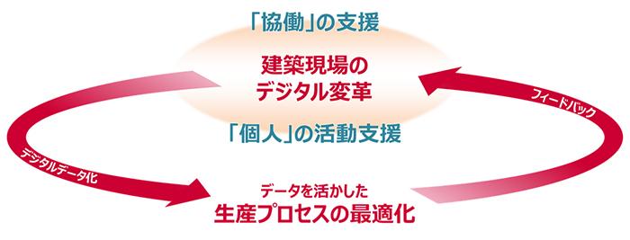 NTTドコモと竹中工務店、建築現場のデジタル変革に向けた共同検討に合意