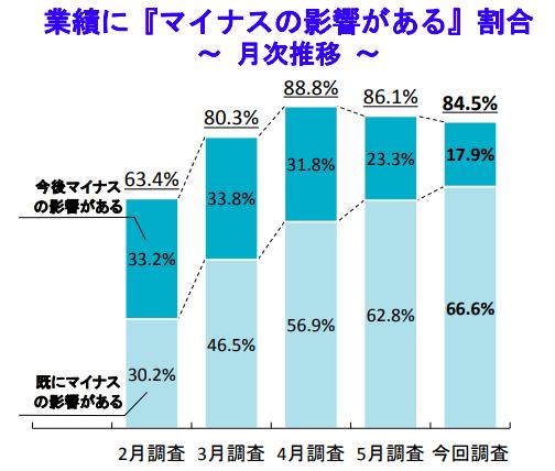 新型コロナ「業績にマイナス影響」84.5%、2カ月連続で減少 TDB調べ