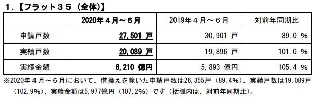 4~6月のフラット35申請戸数、前年同期比11%減 新型コロナ影響