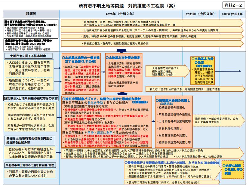 所有者不明土地等対策の新たな基本方針と工程表が決定