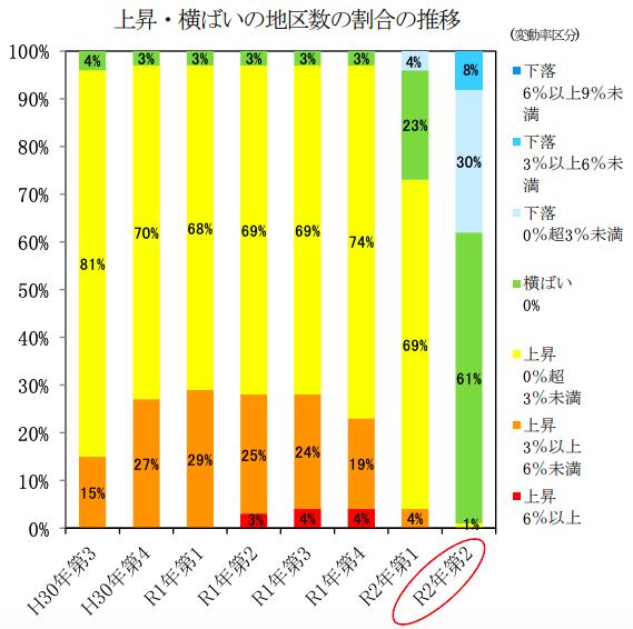 主要都市の地価動向、上昇地区が1地区に大幅減 第2四半期地価LOOKレポート
