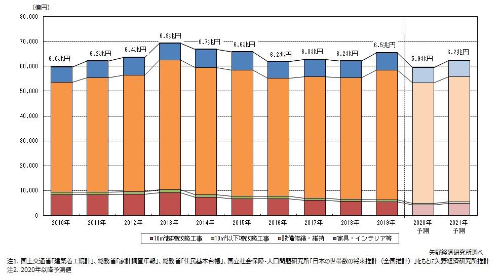 住宅リフォーム市場、2019年は前年比5.1%増 矢野経済研調べ