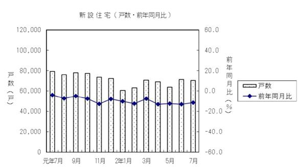 7月住宅着工戸数、13カ月連続の減少 全分野で減少