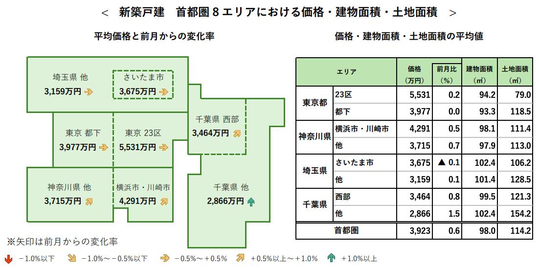 7月の首都圏「新築戸建」平均価格は前月比0.6%上昇 アットホーム調べ