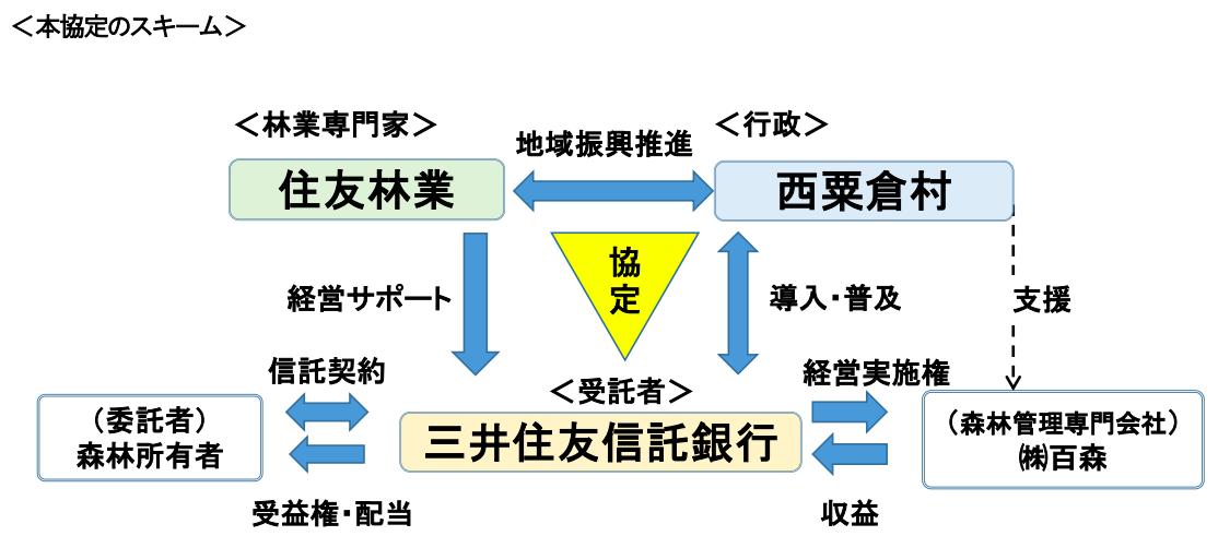 西粟倉村・住林・SMTB、「森林信託」普及へ包括的連携協定