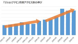 リフォームマッチング「リショップナビ」、7月アクセス前年比2倍超