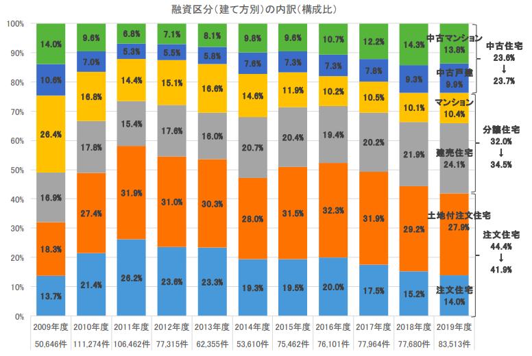 建売住宅が3年連続増加 所要資金は全区分で上昇 フラット35利用者調査