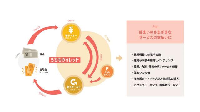 日本リビング保証、住宅メンテ費用を電子マネーで積み立て