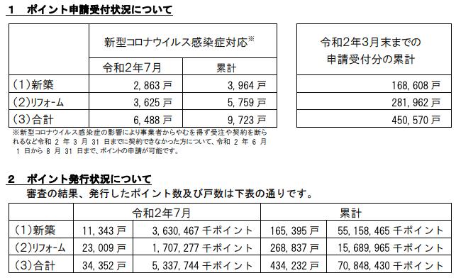 次世代住宅ポイント、累計発行43.4万戸 コロナ対応申請は累計9723戸