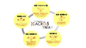 動画学習サービス「ACRO5」でリフォーム学ぶ動画を配信