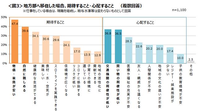 地方移住で期待するのは「生活費低減」 クロス・マーケティング調べ