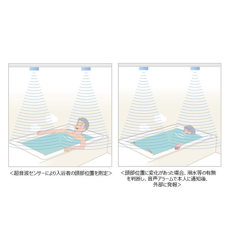 入浴者の頭部位置を検知して浴室内事故リスク低減