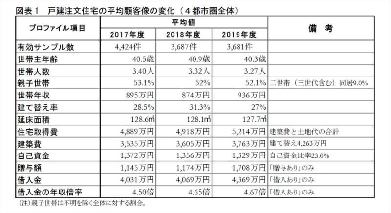 戸建注文住宅の建設費、2019年度の平均はいくら?