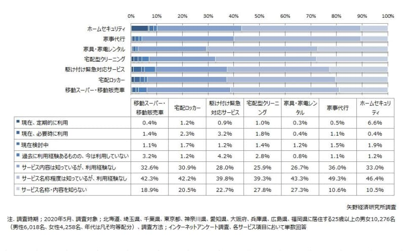 生活支援サービスに関する消費者アンケート調査を実施(2020年)
