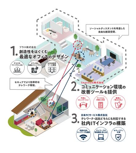 日本PCサービス 、「テレワークまるごとサポート」開始 プラス、Chatworkと協業