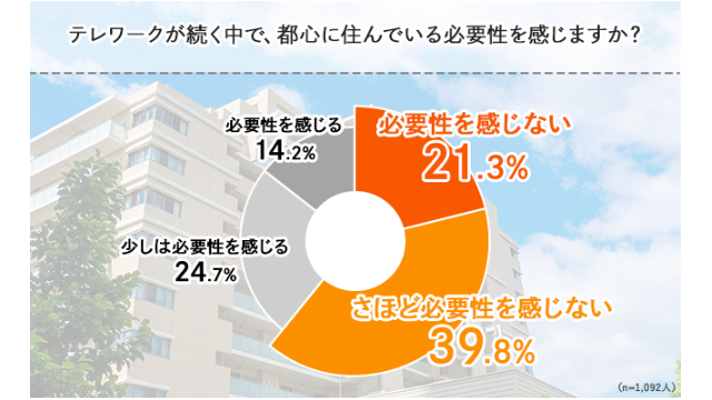 テレワーク導入で「都心に住む必要なくなった」6割 フリースタイル調べ