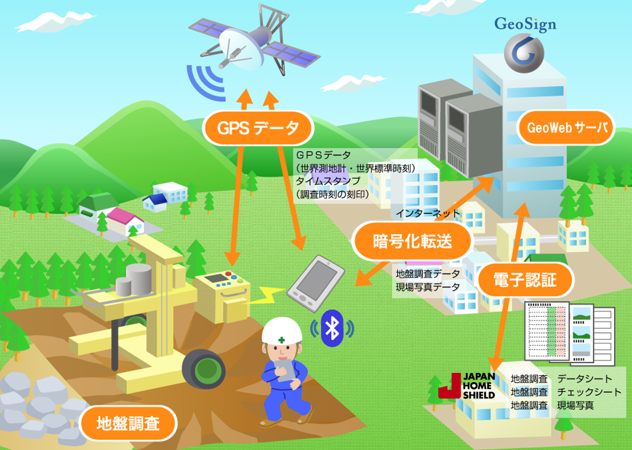 JHSとジオサイン、「GeoWebSystem」の特許を追加取得