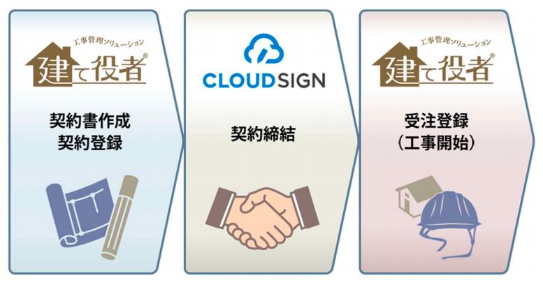 工事管理システム『建て役者』が『クラウドサイン』と連携