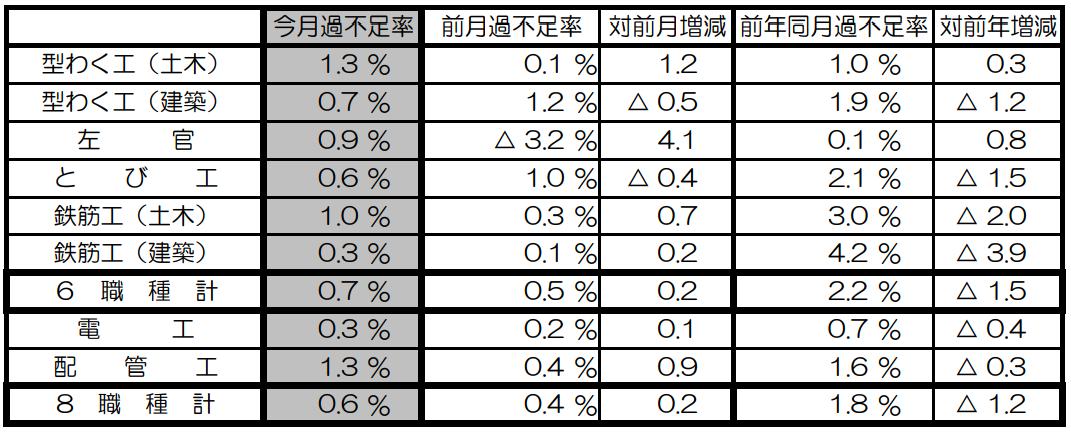 8月の建設労働需給は0.6%不足 国交省調べ