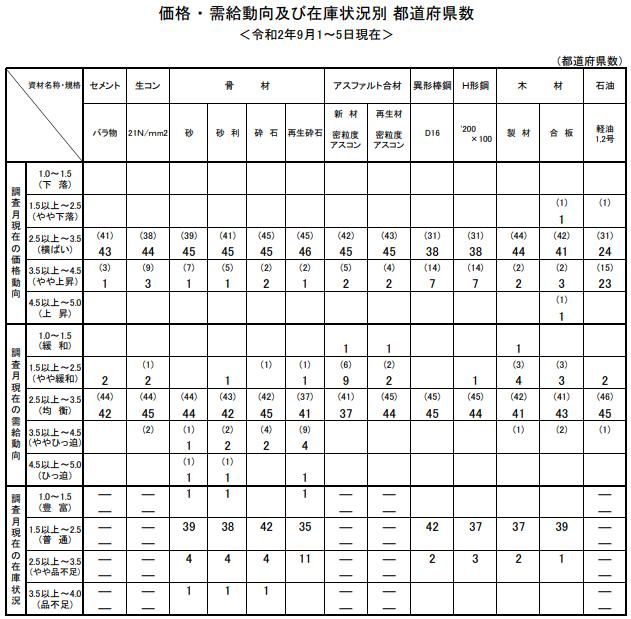 9月の主要建設資材需給動向は「均衡」 国交省調べ