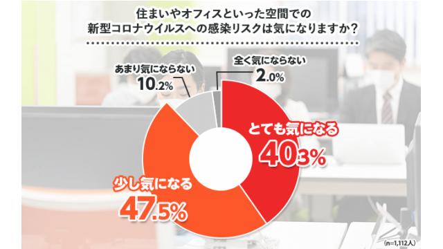 オフィス空間でのコロナ感染、9割が「気になる」 GoodService調べ