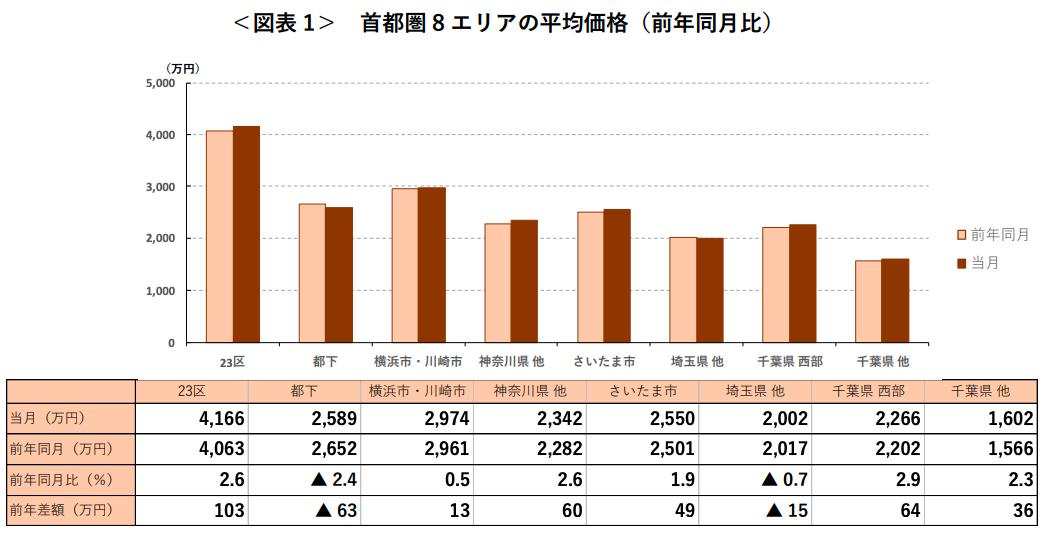 8月の首都圏「中古マンション」平均価格は前月比0.5%上昇 アットホーム調べ