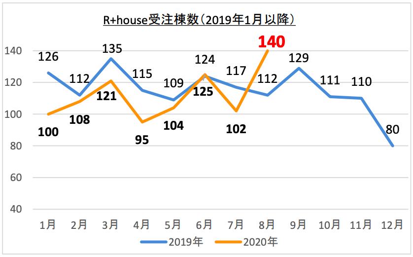 ハイアス、R+house受注実績が昨年1月以降で最多