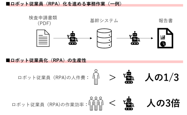 ケイアイスター、BI・RPA・AI-OCR技術活用で工数2000時間以上削減