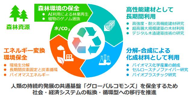 東大と住林、『木や植物の新たな価値創造による再生循環型未来社会協創事業』推進
