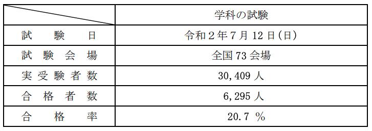 一級建築士試験「学科の試験」、合格率は20.7%