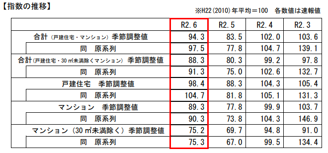 6月の国交省既存住宅販売量指数、前月比13.0%増の94.3