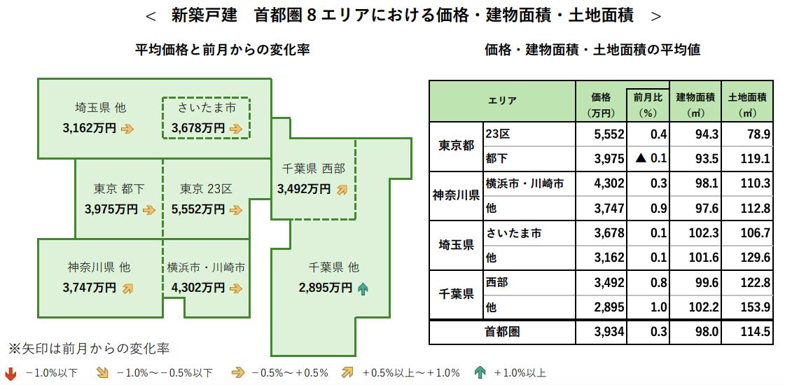 8月の首都圏「新築戸建」平均価格は前月比0.3%上昇 アットホーム調べ