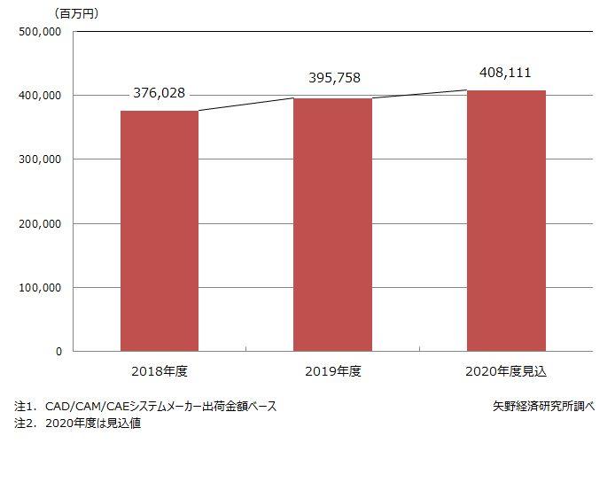 2020年度CAD/CAM/CAEシステム市場は3.1%増見込み 矢野経済研調べ
