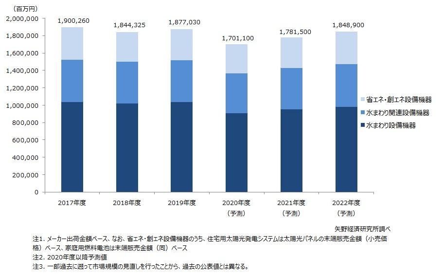 2019年度「主要住宅設備機器」市場規模は前年度比1.8%増 矢野経済研調べ