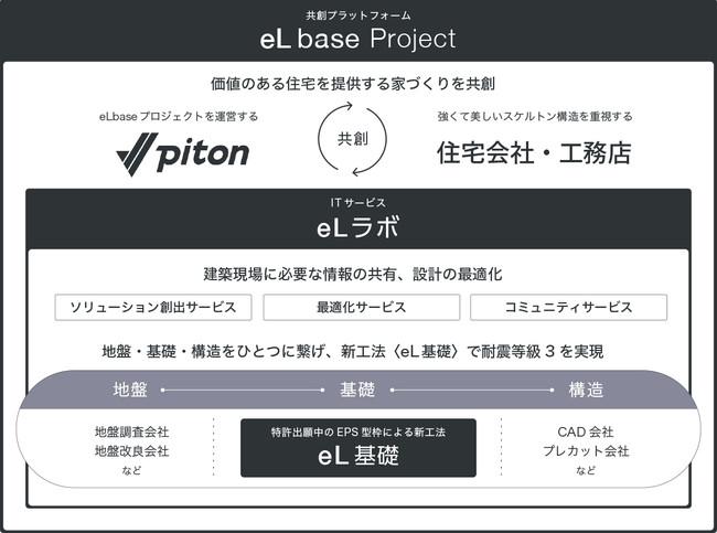 共創プラットフォーム『eLbaseプロジェクト』が発足 工務店30社を募集