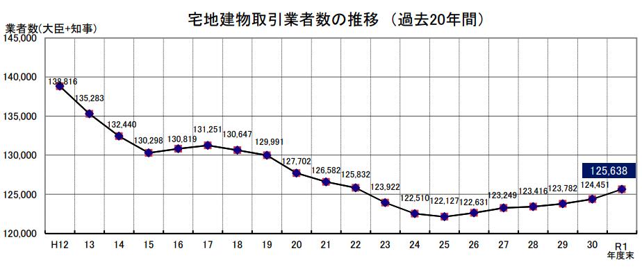 宅地建物取引業者数が6年連続増加 国交省調べ