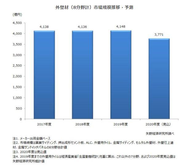 外壁材市場に関する調査を実施(2020年)
