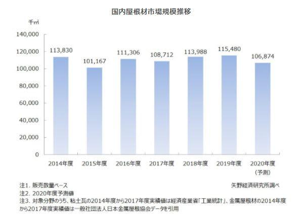屋根材市場の調査を実施(2020年)