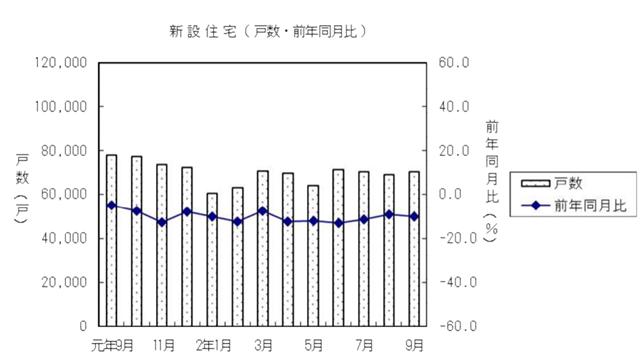 9月住宅着工戸数、持家14カ月連続の減少 年率81.5万戸