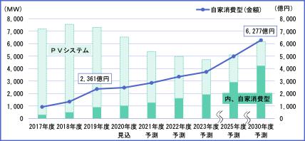 2030年度自家消費型PVシステム国内市場は6277億円 富士経済調べ