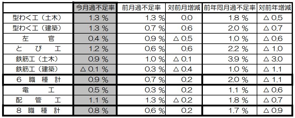 9月の建設労働需給は0.8%不足 国交省調べ