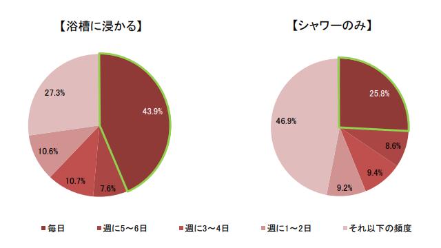 秋冬は「毎日浴槽に浸かる」4割 リンナイ調べ