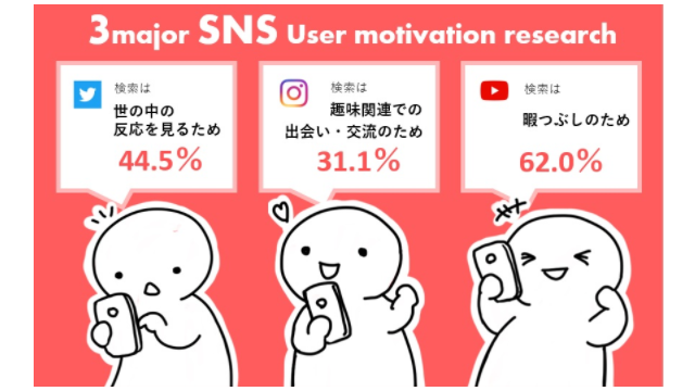 インスタ閲覧「商品やイベント情報知りたい」が3割 SNSごと異なる利用目的明らかに