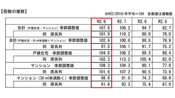 8月の国交省既存住宅販売量指数、前月比0.8%増の107.0