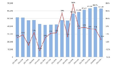 建設投資額が5年ぶりに減少、雇用関連は増加傾向-ヒューマンタッチ総研