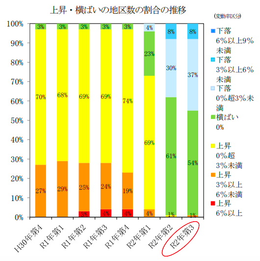 主要都市の地価動向、下落が7地区増加 第3四半期地価LOOKレポート