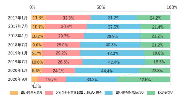「不動産は買い時」24% 「わからない」が最多に 野村不動産アーバンネット調べ